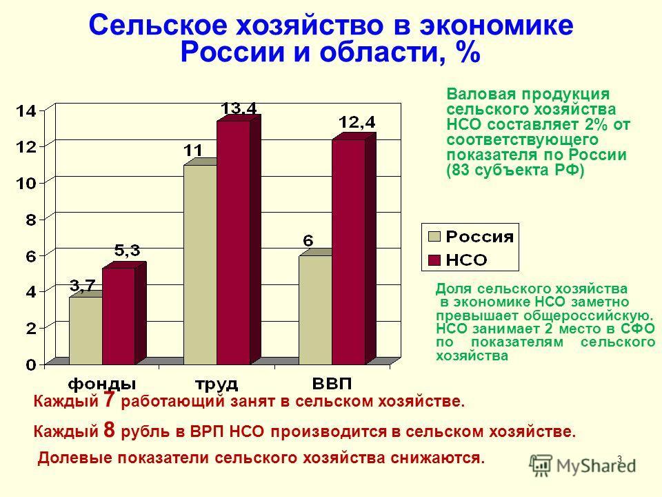 3 Сельское хозяйство в экономике России и области, % Каждый 7 работающий занят в сельском хозяйстве. Каждый 8 рубль в ВРП НСО производится в сельском хозяйстве. Долевые показатели сельского хозяйства снижаются. Валовая продукция сельского хозяйства Н