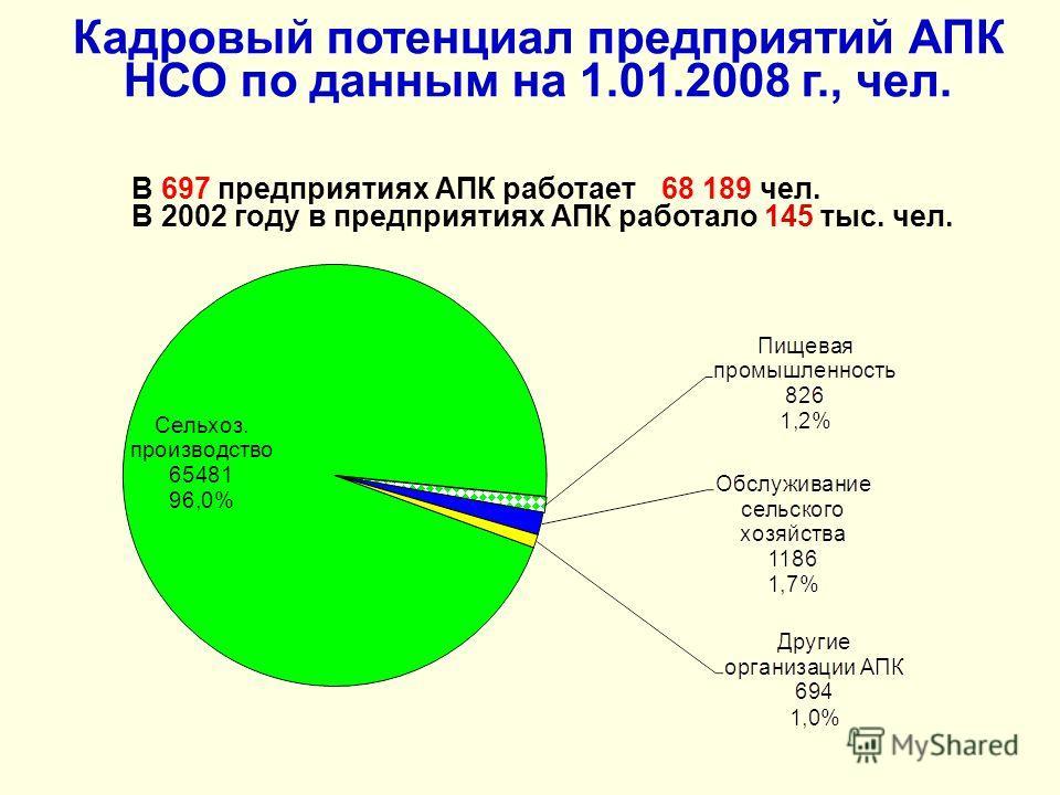 Кадровый потенциал предприятий АПК НСО по данным на 1.01.2008 г., чел. В 697 предприятиях АПК работает68 189 чел. В 2002 году в предприятиях АПК работало 145 тыс. чел.