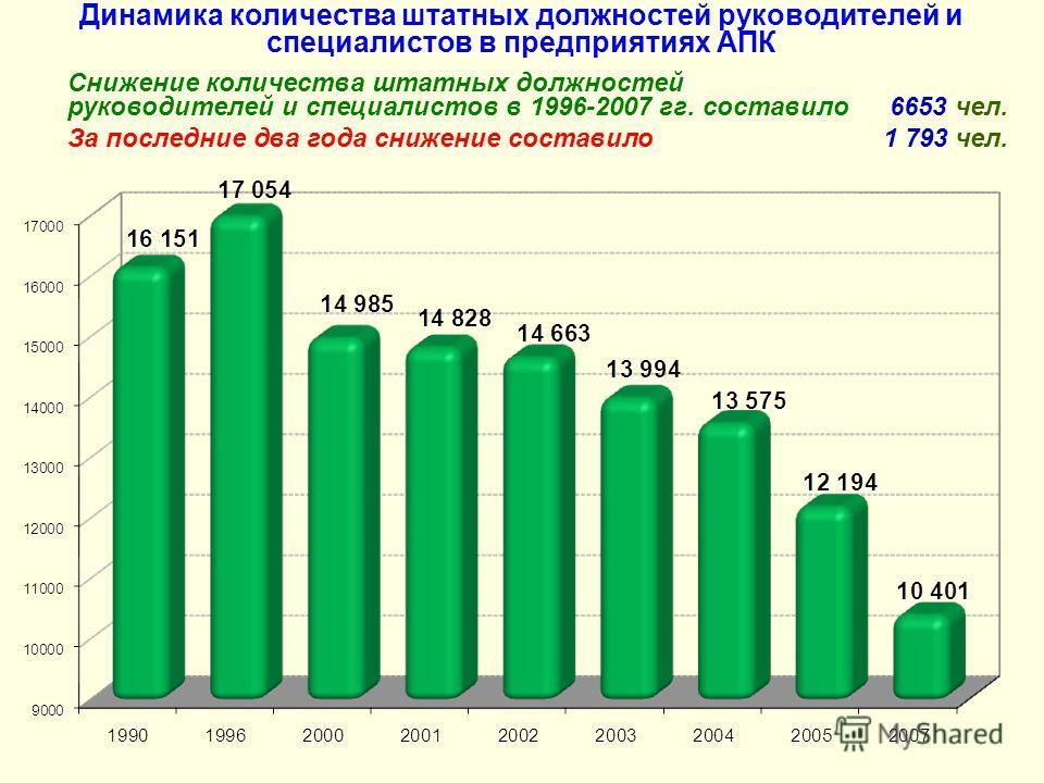 Динамика количества штатных должностей руководителей и специалистов в предприятиях АПК Снижение количества штатных должностей руководителей и специалистов в 1996-2007 гг. составило6653 чел. За последние два года снижение составило 1 793 чел.