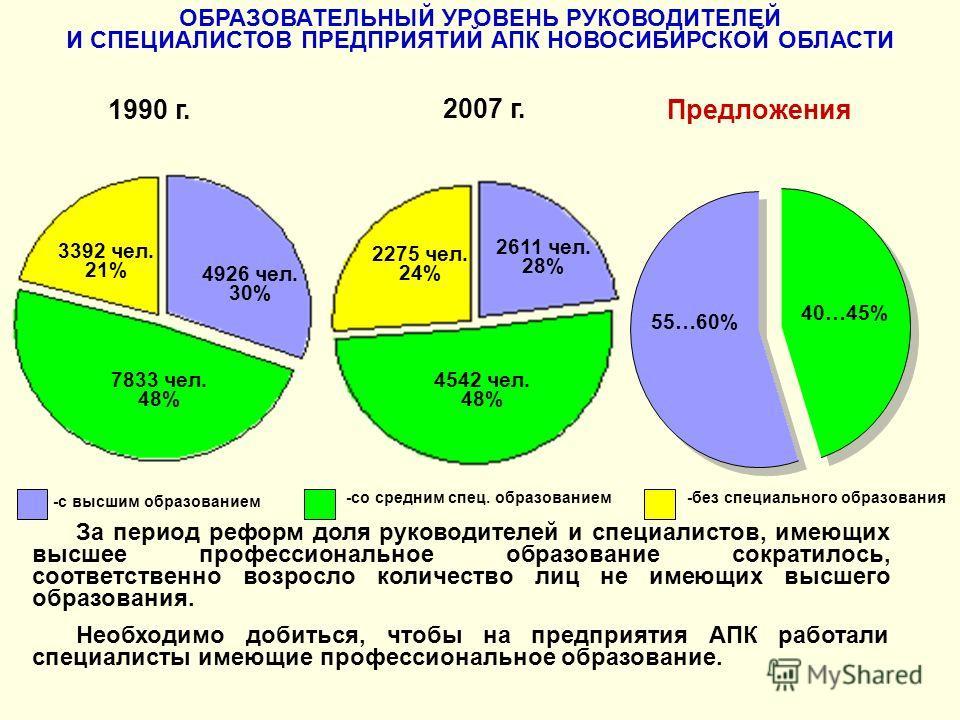 35 ОБРАЗОВАТЕЛЬНЫЙ УРОВЕНЬ РУКОВОДИТЕЛЕЙ И СПЕЦИАЛИСТОВ ПРЕДПРИЯТИЙ АПК НОВОСИБИРСКОЙ ОБЛАСТИ 1990 г. 2007 г. Предложения -c высшим образованием -cо средним спец. образованием -без специального образования 40…45% 55…60% 4926 чел. 30% 7833 чел. 48% 33