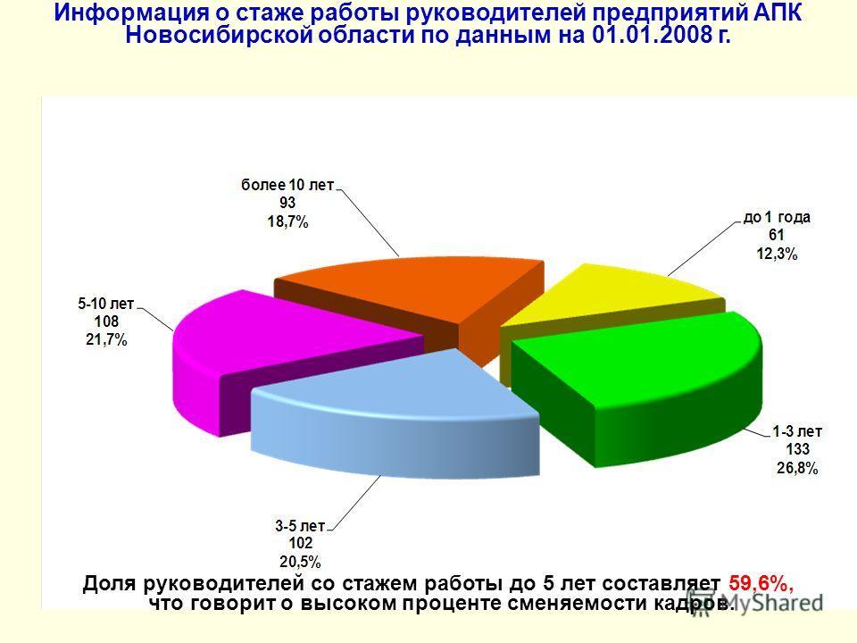 Информация о стаже работы руководителей предприятий АПК Новосибирской области по данным на 01.01.2008 г. Доля руководителей со стажем работы до 5 лет составляет 59,6%, что говорит о высоком проценте сменяемости кадров.
