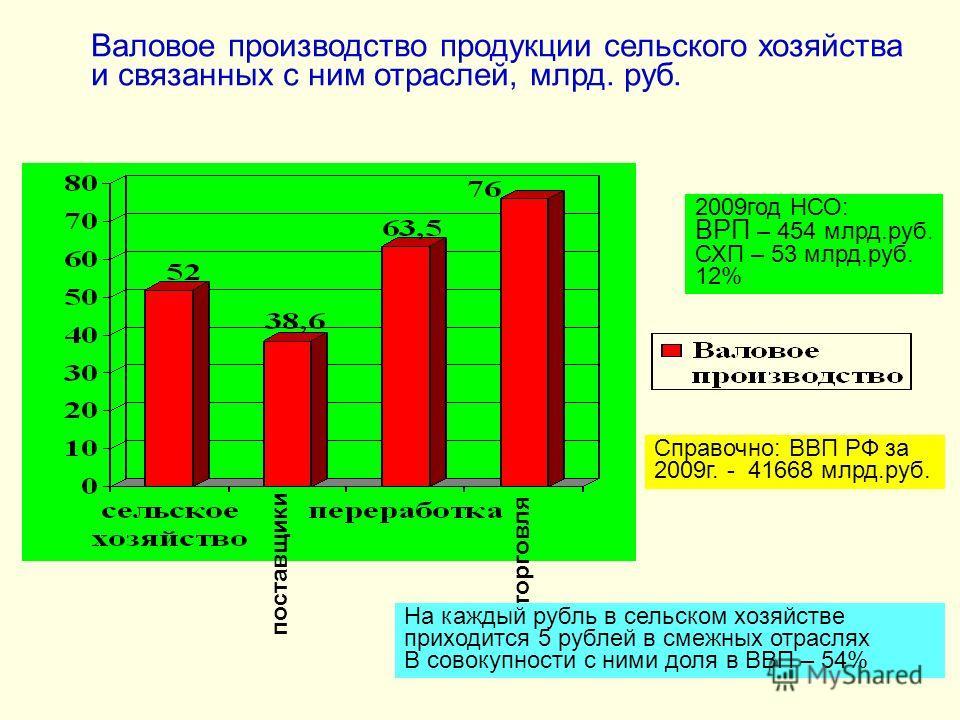 торговля поставщики Валовое производство продукции сельского хозяйства и связанных с ним отраслей, млрд. руб. На каждый рубль в сельском хозяйстве приходится 5 рублей в смежных отраслях В совокупности с ними доля в ВВП – 54% 2009год НСО: ВРП – 454 мл