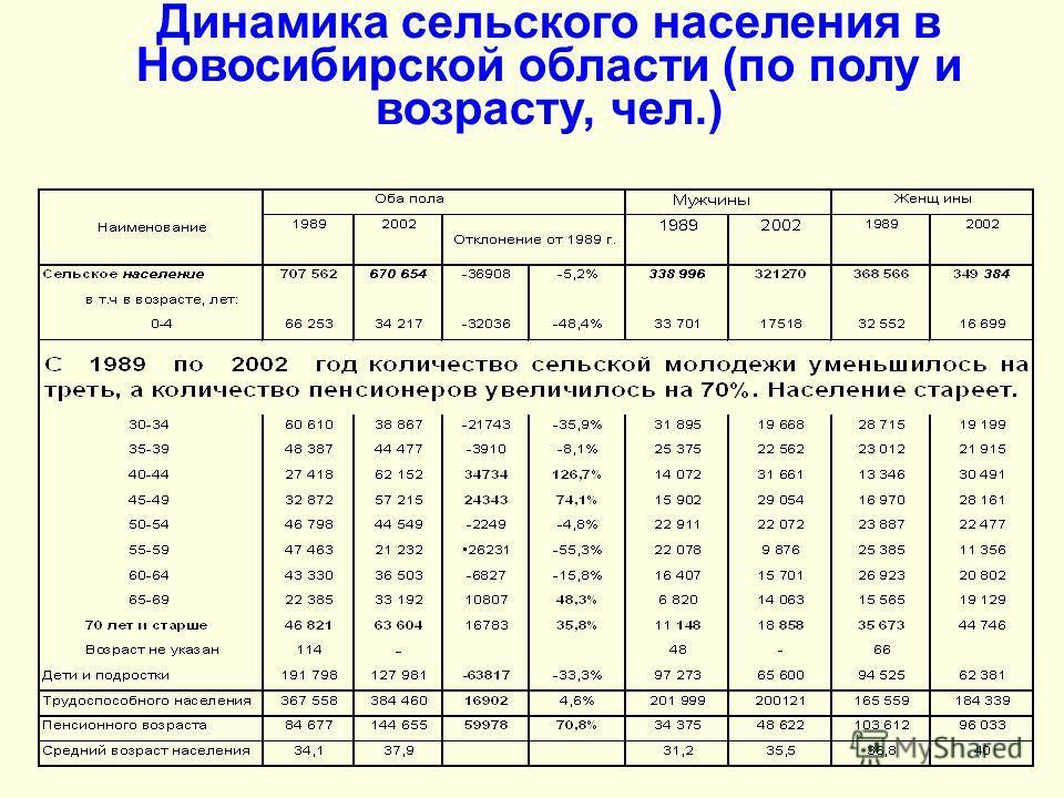Динамика сельского населения в Новосибирской области (по полу и возрасту, чел.)