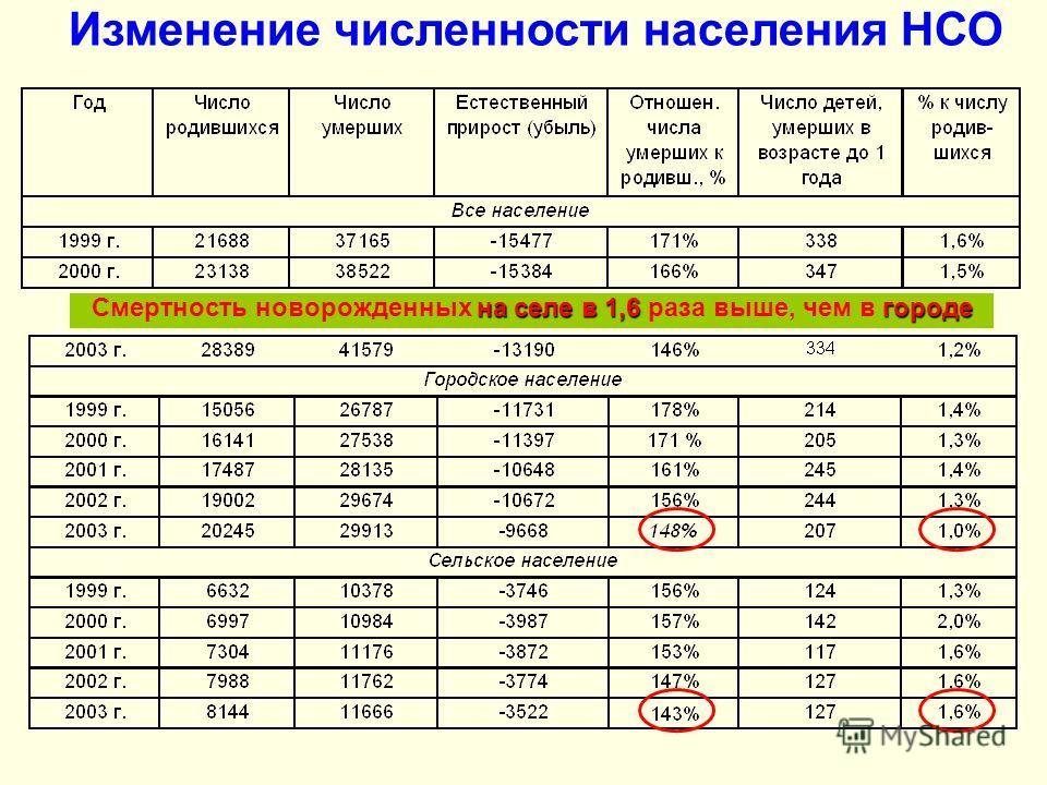 Изменение численности населения НСО на селе в 1,6городе Смертность новорожденных на селе в 1,6 раза выше, чем в городе