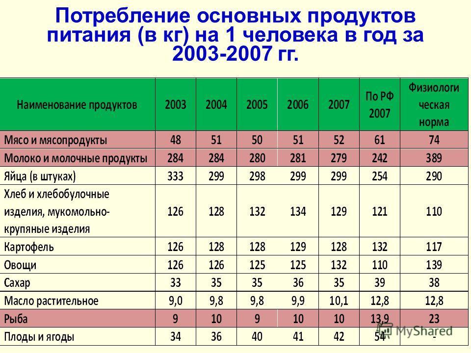 Потребление основных продуктов питания (в кг) на 1 человека в год за 2003-2007 гг.
