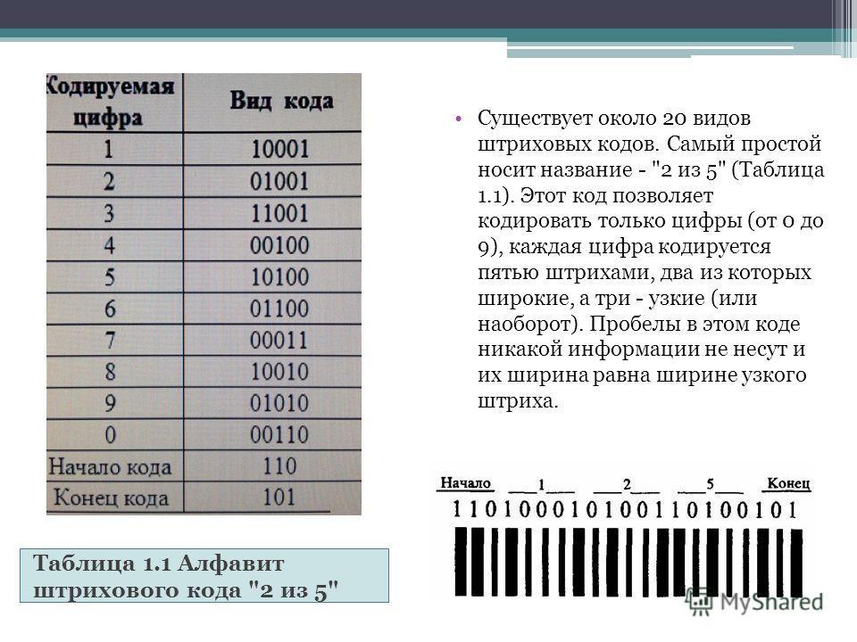 Таблица 1.1 Алфавит штрихового кода