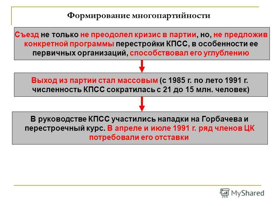 Формирование многопартийности Съезд не только не преодолел кризис в партии, но, не предложив конкретной программы перестройки КПСС, в особенности ее первичных организаций, способствовал его углублению Выход из партии стал массовым (с 1985 г. по лето