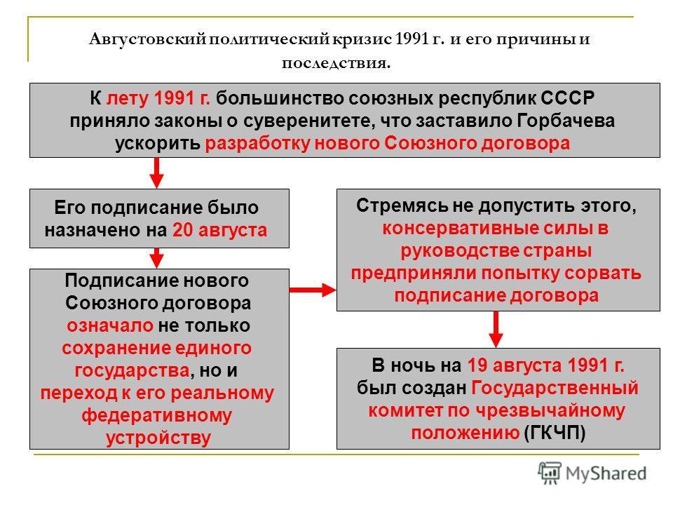 Августовский политический кризис 1991 г. и его причины и последствия. К лету 1991 г. большинство союзных республик СССР приняло законы о суверенитете, что заставило Горбачева ускорить разработку нового Союзного договора Его подписание было назначено