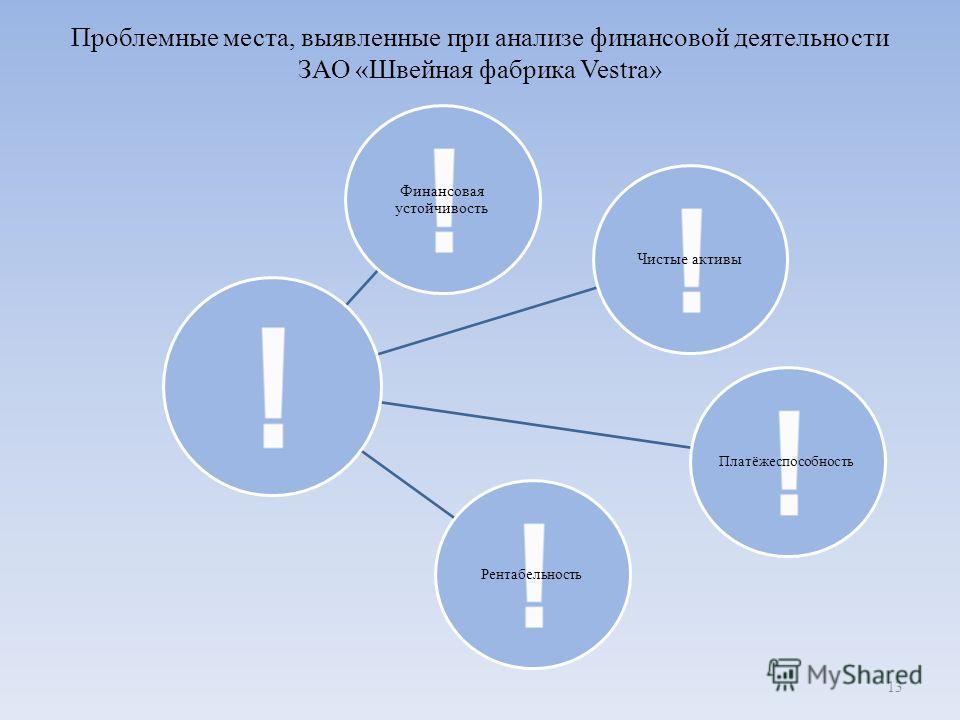 Проблемные места, выявленные при анализе финансовой деятельности ЗАО «Швейная фабрика Vestra» Финансовая устойчивость Чистые активы ПлатёжеспособностьРентабельность 13
