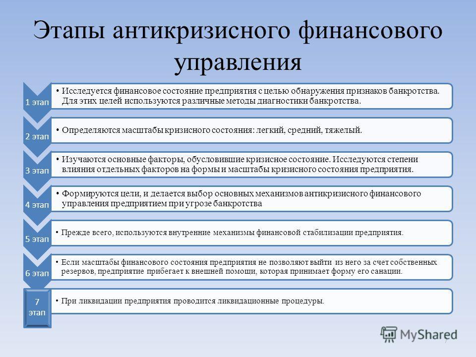 Презентация на тему Тема Антикризисное финансовое управление на  7 Этапы антикризисного финансового управления 1 этап Исследуется финансовое состояние предприятия