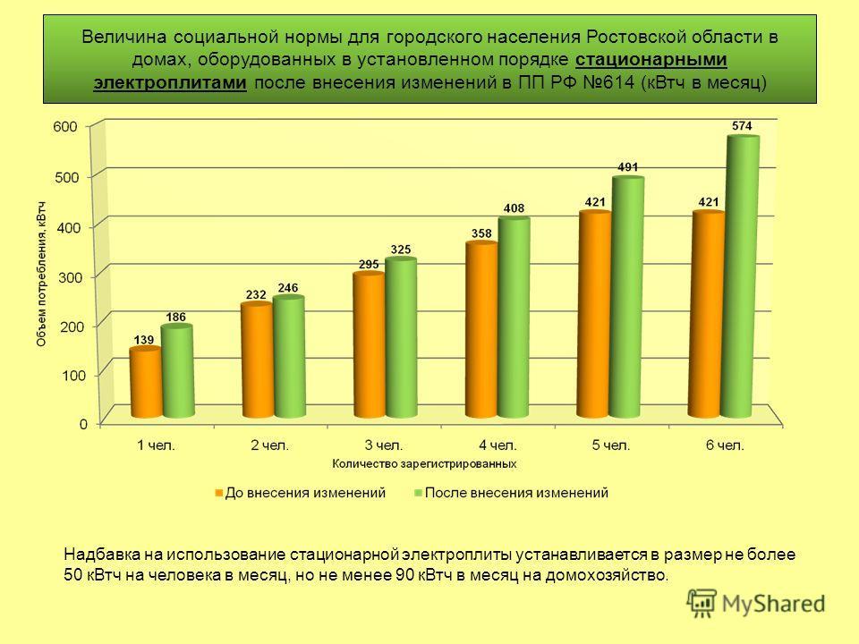 Величина социальной нормы для городского населения Ростовской области в домах, оборудованных в установленном порядке стационарными электроплитами после внесения изменений в ПП РФ 614 (кВтч в месяц) Надбавка на использование стационарной электроплиты