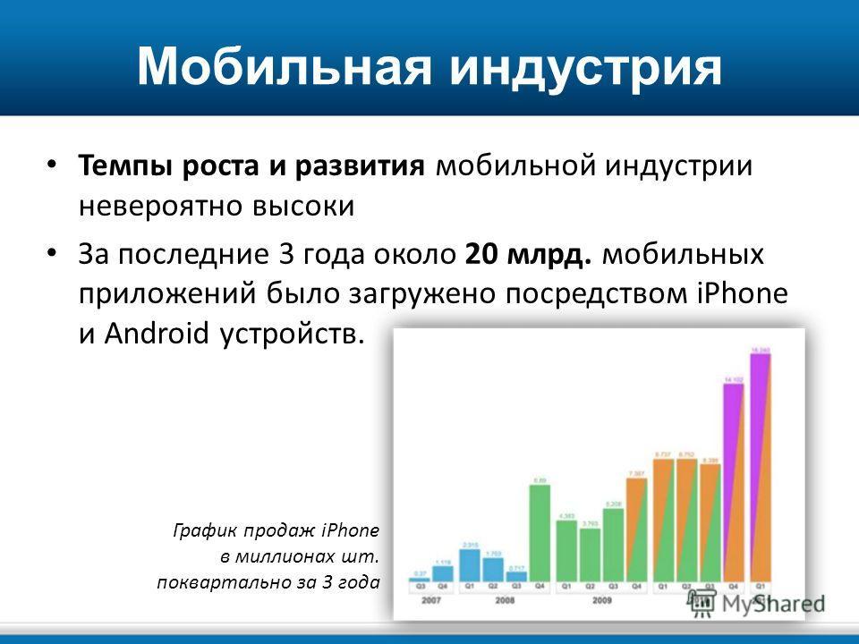 Мобильная индустрия Темпы роста и развития мобильной индустрии невероятно высоки За последние 3 года около 20 млрд. мобильных приложений было загружено посредством iPhone и Android устройств. График продаж iPhone в миллионах шт. поквартально за 3 год