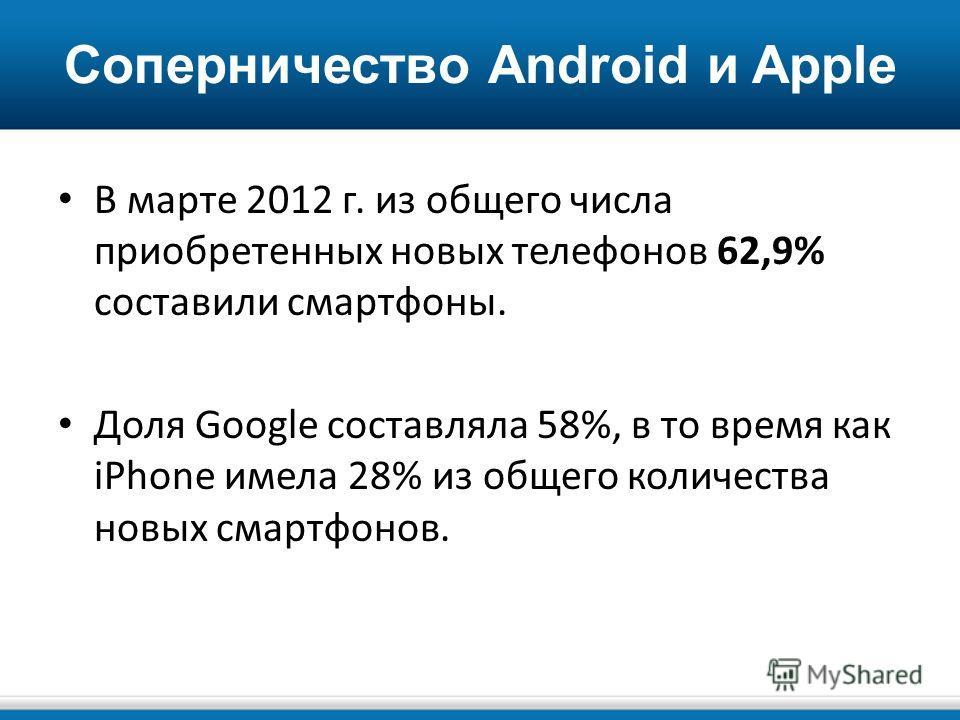 Соперничество Android и Apple В марте 2012 г. из общего числа приобретенных новых телефонов 62,9% составили смартфоны. Доля Google составляла 58%, в то время как iPhone имела 28% из общего количества новых смартфонов.
