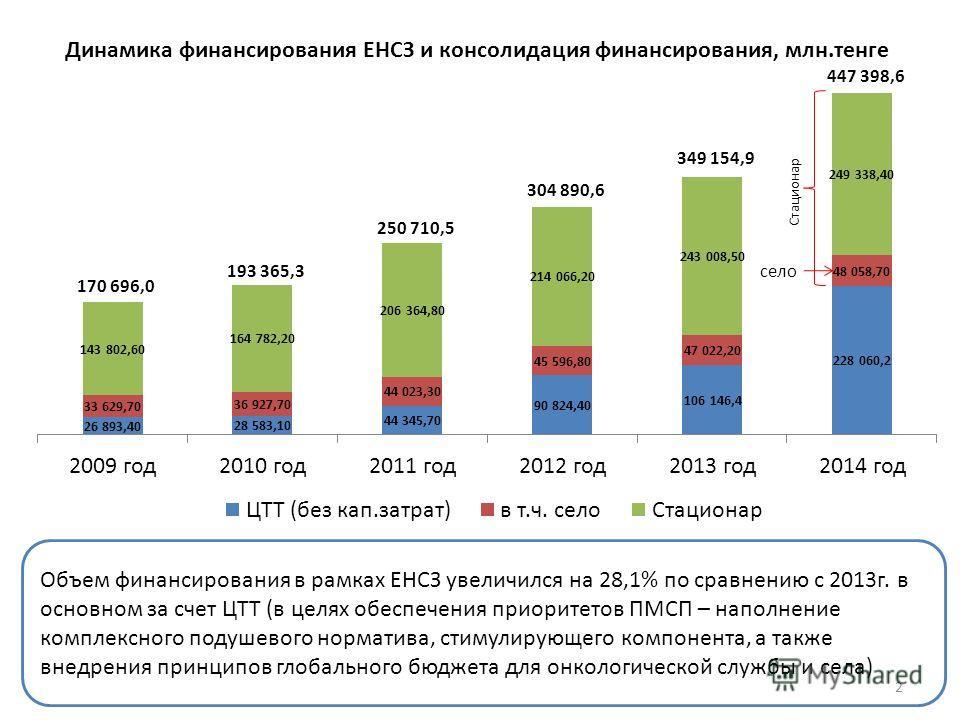 Динамика финансирования ЕНСЗ и консолидация финансирования, млн.тенге Объем финансирования в рамках ЕНСЗ увеличился на 28,1% по сравнению с 2013г. в основном за счет ЦТТ (в целях обеспечения приоритетов ПМСП – наполнение комплексного подушевого норма