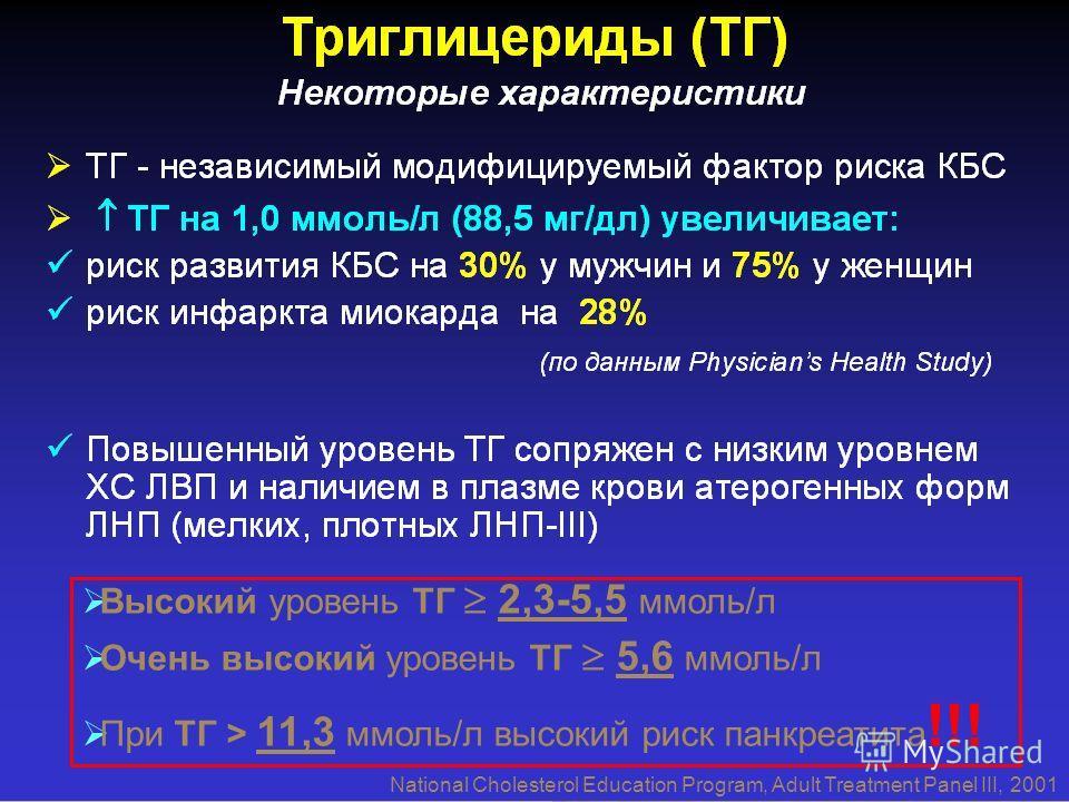 National Cholesterol Education Program, Adult Treatment Panel III, 2001 Высокий уровень ТГ 2,3-5,5 ммоль/л Очень высокий уровень ТГ 5,6 ммоль/л При ТГ > 11,3 ммоль/л высокий риск панкреатита !!!