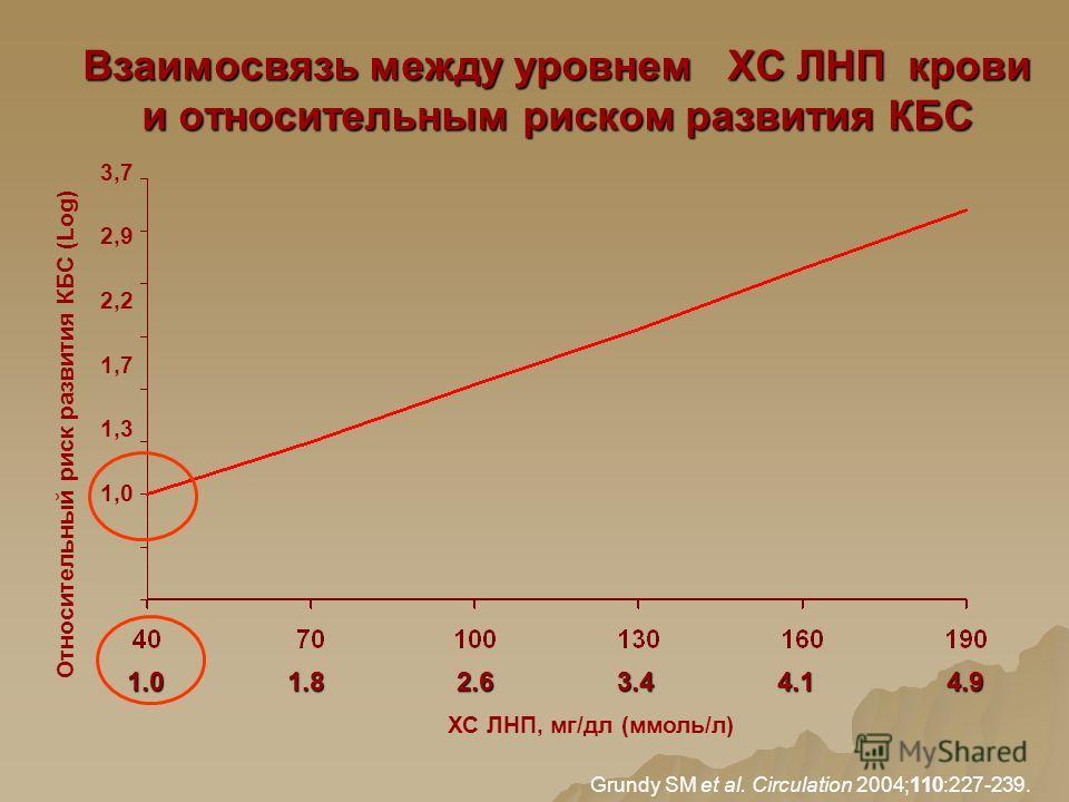 Взаимосвязь между уровнем ХС ЛНП крови и относительным риском развития КБС 3,7 2,9 2,2 1,7 1,3 1,0 Относительный риск развития КБС (Log) ХС ЛНП, мг/дл (ммоль/л) 2.6 1.01.01.01.0 1.81.81.81.8 3.43.43.43.4 4.14.14.14.1 4.94.94.94.9 Grundy SM et al. Cir