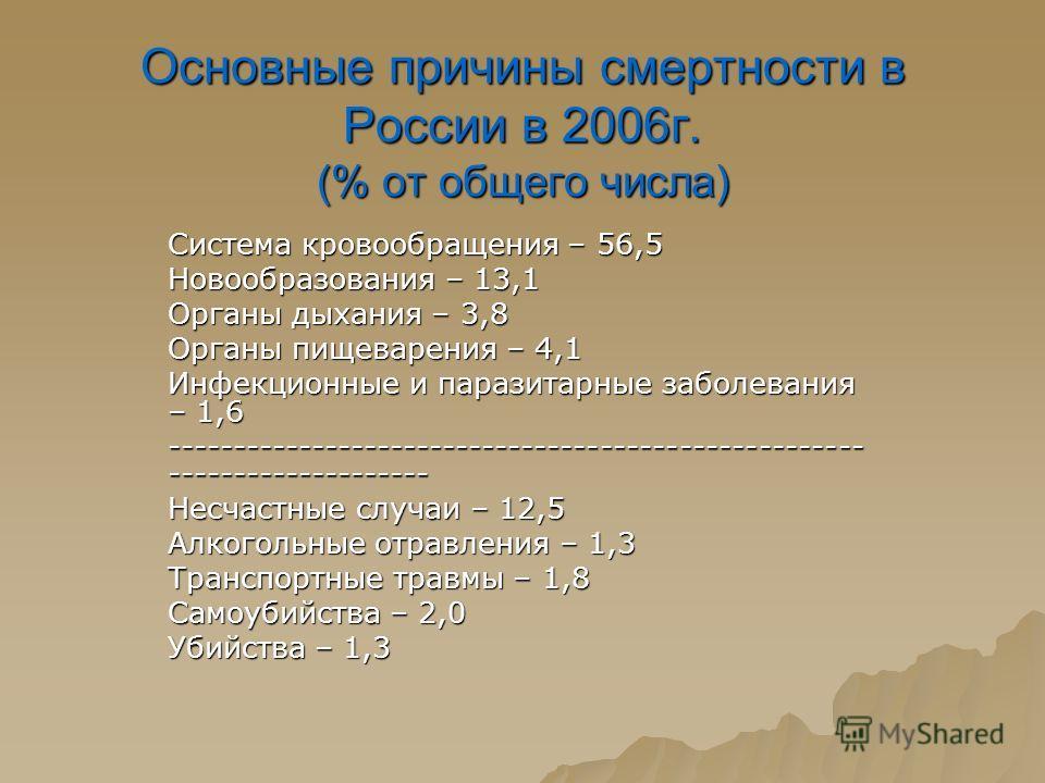 Основные причины смертности в России в 2006г. (% от общего числа) Система кровообращения – 56,5 Новообразования – 13,1 Органы дыхания – 3,8 Органы пищеварения – 4,1 Инфекционные и паразитарные заболевания – 1,6 ---------------------------------------