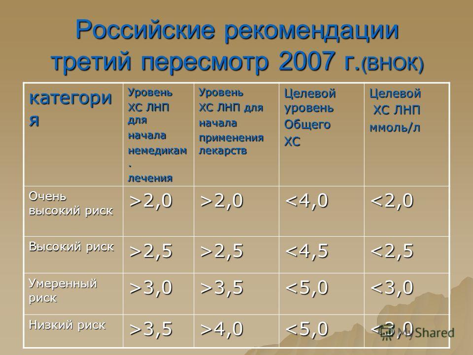 Российские рекомендации третий пересмотр 2007 г. (ВНОК) категори я Уровень ХС ЛНП для начала немедикам. леченияУровень ХС ЛНП для начала применения лекарств Целевой уровень ОбщегоХСЦелевой ХС ЛНП ХС ЛНПммоль/л Очень высокий риск >2,0>2,02,53,54,0