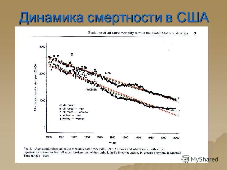 Динамика смертности в США