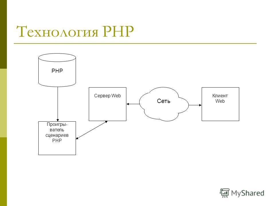 Технология PHP Проигры- ватель сценариев PHP Сервер WebКлиент Web Сеть PHP