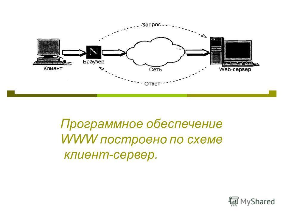 Программное обеспечение WWW построено по схеме клиент-сервер.