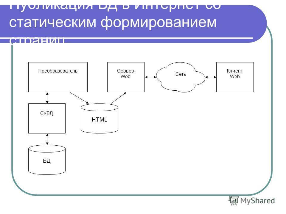 Публикация БД в Интернет со статическим формированием страниц СУБД Сервер Web Клиент Web Преобразователь Сеть БД HTML