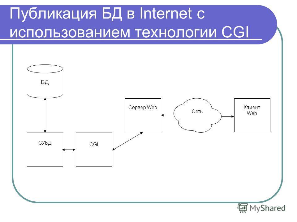 Публикация БД в Internet с использованием технологии CGI CGI Сервер WebКлиент Web Сеть БД СУБД