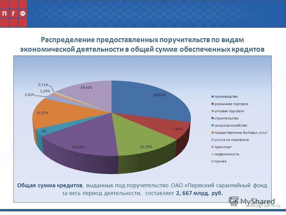 www.pgf-perm.ru Распределение предоставленных поручительств по видам экономической деятельности в общей сумме обеспеченных кредитов