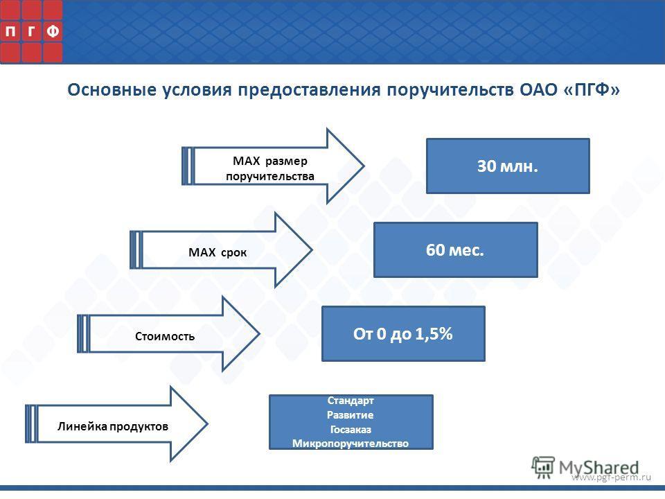 www.pgf-perm.ru MAX размер поручительства MAX срок Линейка продуктов Стоимость Основные условия предоставления поручительств ОАО «ПГФ» 60 мес. 30 млн. От 0 до 1,5% Стандарт Развитие Госзаказ Микропоручительство