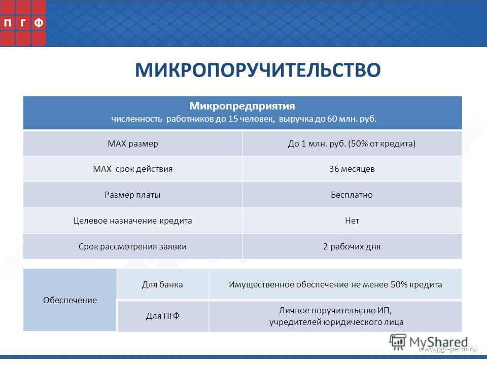www.pgf-perm.ru Микропредприятия численность работников до 15 человек, выручка до 60 млн. руб. MAX размерДо 1 млн. руб. (50% от кредита) MAX срок действия36 месяцев Размер платыБесплатно Целевое назначение кредитаНет Срок рассмотрения заявки2 рабочих
