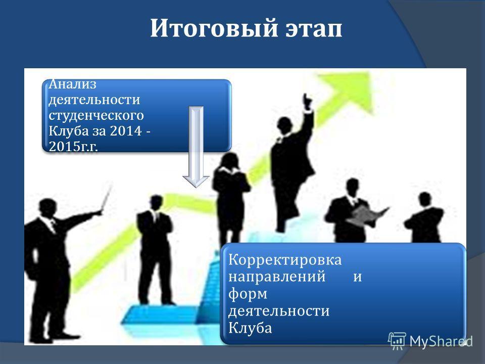 Итоговый этап Анализ деятельности студенческого Клуба за 2014 - 2015 г. г. Корректировка направлений и форм деятельности Клуба