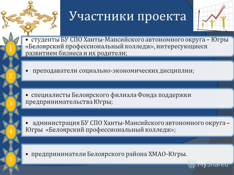 Участники проекта 1 студенты БУ СПО Ханты - Мансийского автономного округа – Югры « Белоярский профессиональный колледж », интересующиеся развитием бизнеса и их родители ; 2 преподаватели социально - экономических дисциплин ; 3 специалисты Белоярског