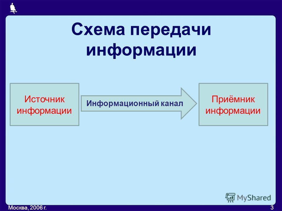 Передача информации Москва, 2006 г.2