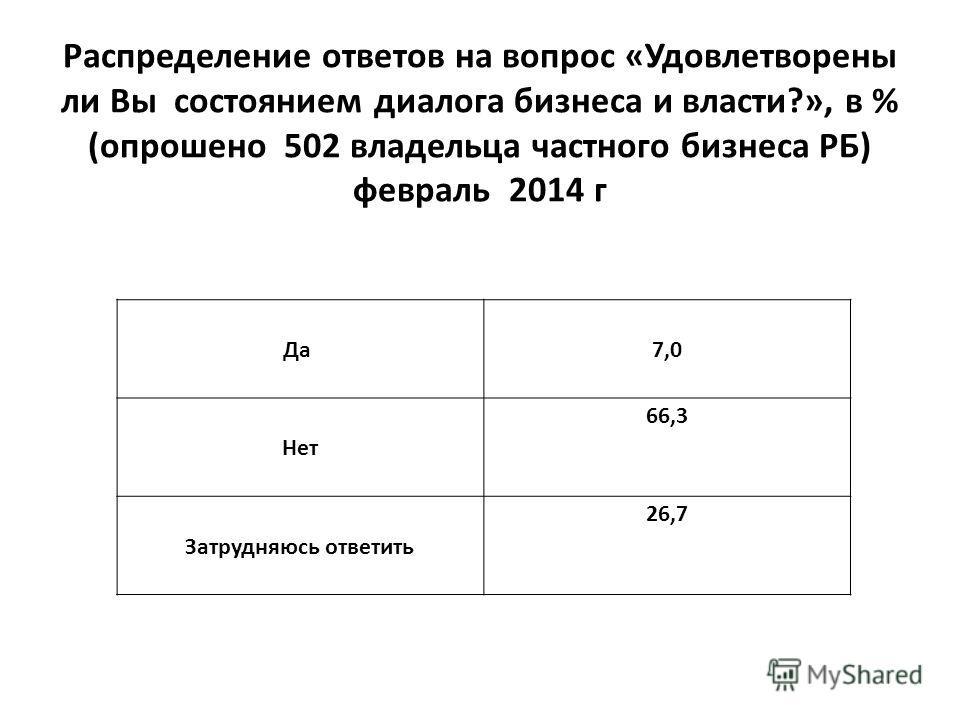 Белорусские власти и бизнес-сообщество оказались не готовы к полноценной защите интересов бизнеса в условиях интенсификации конкуренции в рамках Таможенного союза.