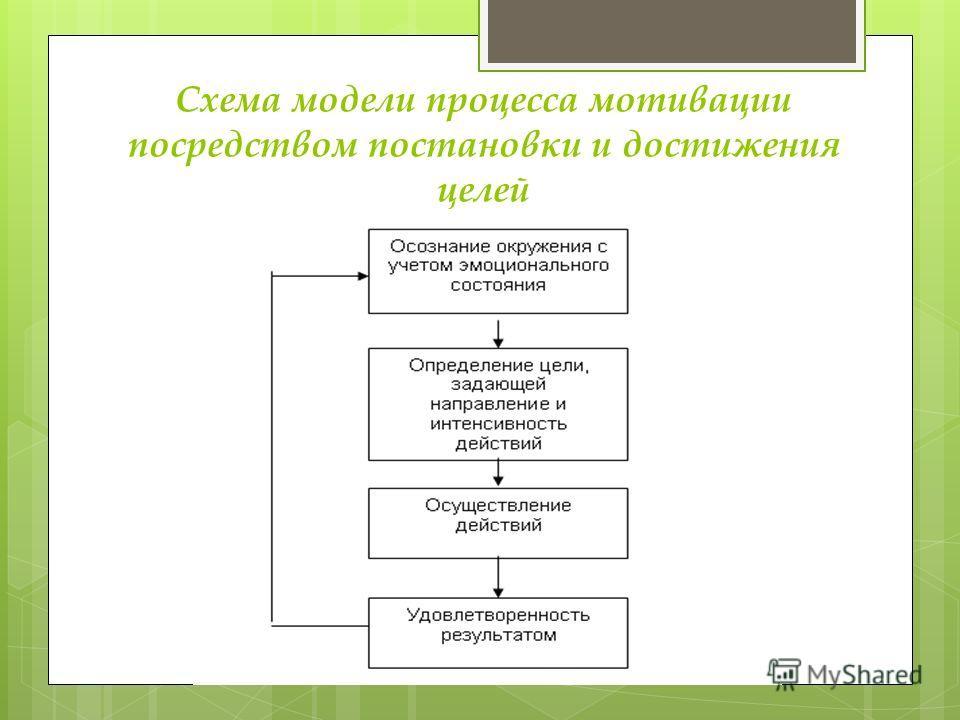 Схема модели процесса мотивации посредством постановки и достижения целей