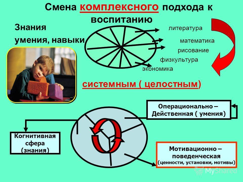 Смена комплексного подхода к воспитанию Знания литература умения, навыки математика рисование физкультура экономика системным ( целостным) Когнитивная сфера (знания) Операционально – Действенная ( умения) Мотивационно – поведенческая (ценности, устан