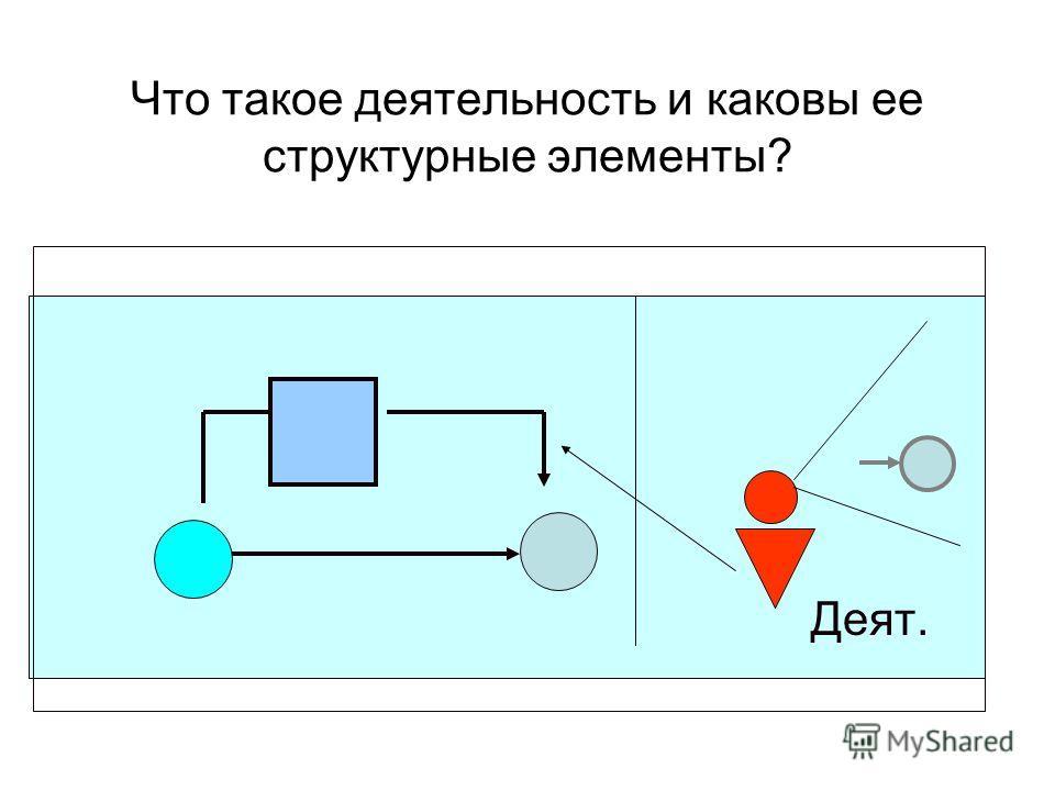 Что такое деятельность и каковы ее структурные элементы? Деят.
