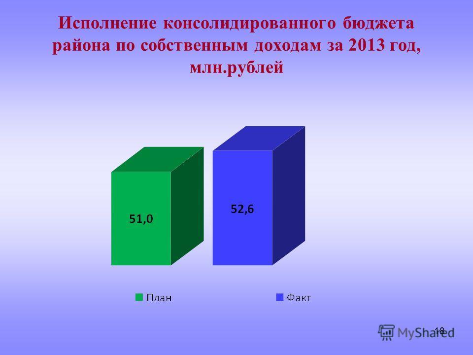 18 Исполнение консолидированного бюджета района по собственным доходам за 2013 год, млн.рублей