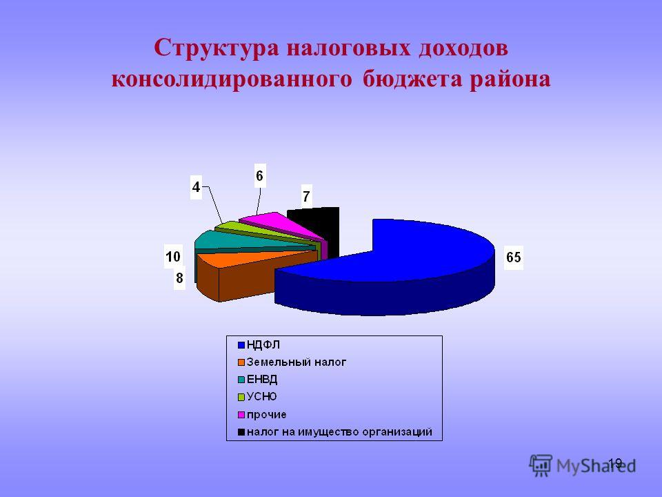 19 Структура налоговых доходов консолидированного бюджета района