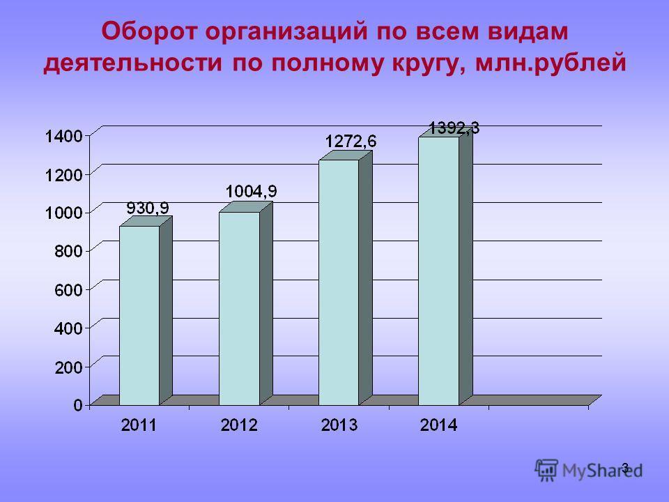 33 Оборот организаций по всем видам деятельности по полному кругу, млн.рублей