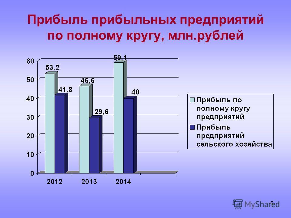 5 Прибыль прибыльных предприятий по полному кругу, млн.рублей