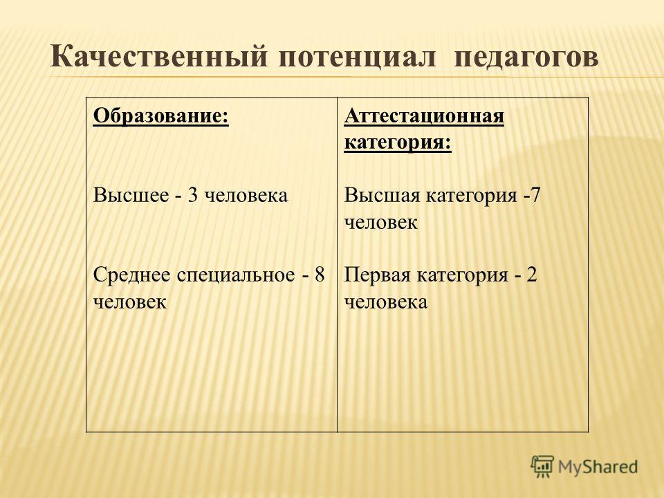 Качественный потенциал педагогов Образование: Высшее - 3 человека Среднее специальное - 8 человек Аттестационная категория: Высшая категория -7 человек Первая категория - 2 человека