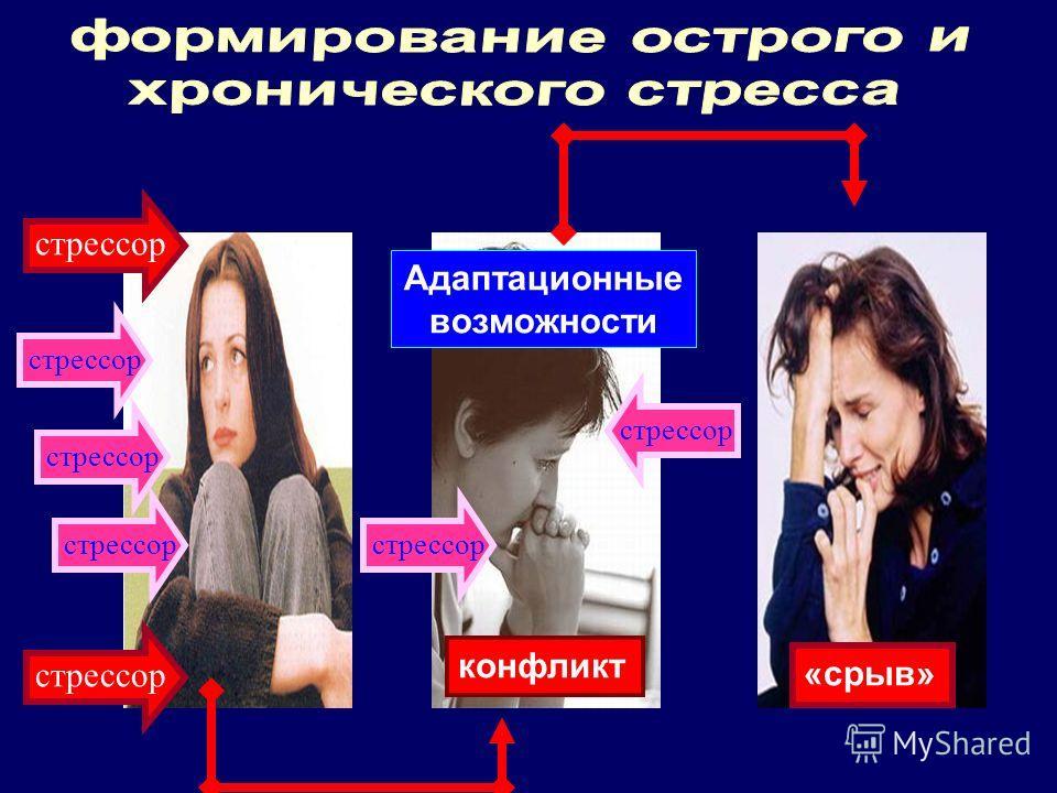 стрессор конфликт стрессор Адаптационные возможности стрессор «срыв»