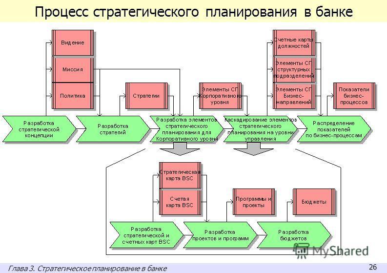 26 Процесс стратегического планирования в банке Глава 3. Стратегическое планирование в банке