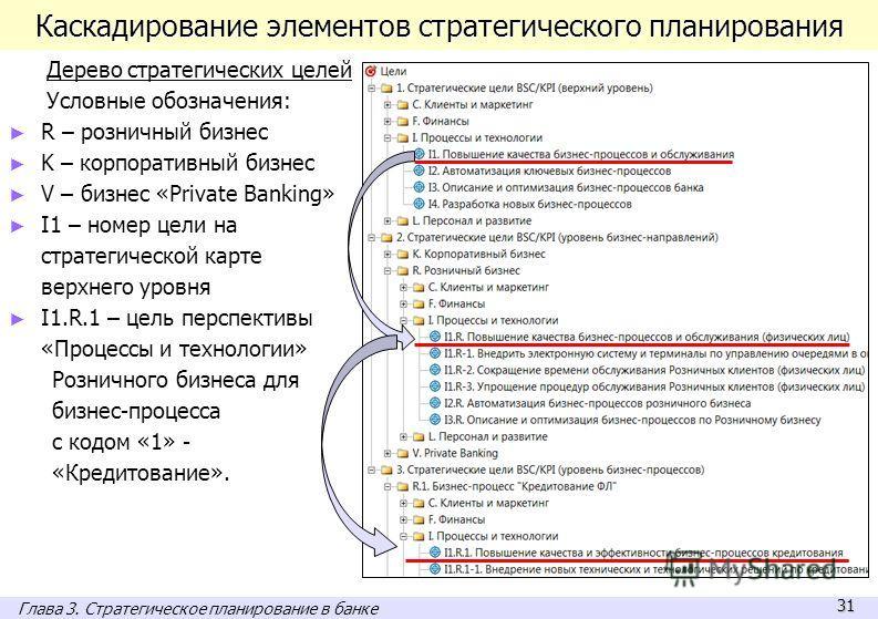 31 Каскадирование элементов стратегического планирования Дерево стратегических целей Условные обозначения: R – розничный бизнес K – корпоративный бизнес V – бизнес «Private Banking» I1 – номер цели на стратегической карте верхнего уровня I1.R.1 – цел