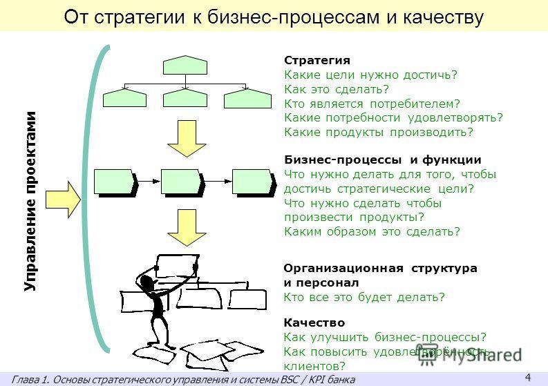 4 Стратегия Какие цели нужно достичь? Как это сделать? Кто является потребителем? Какие потребности удовлетворять? Какие продукты производить? Бизнес-процессы и функции Что нужно делать для того, чтобы достичь стратегические цели? Что нужно сделать ч