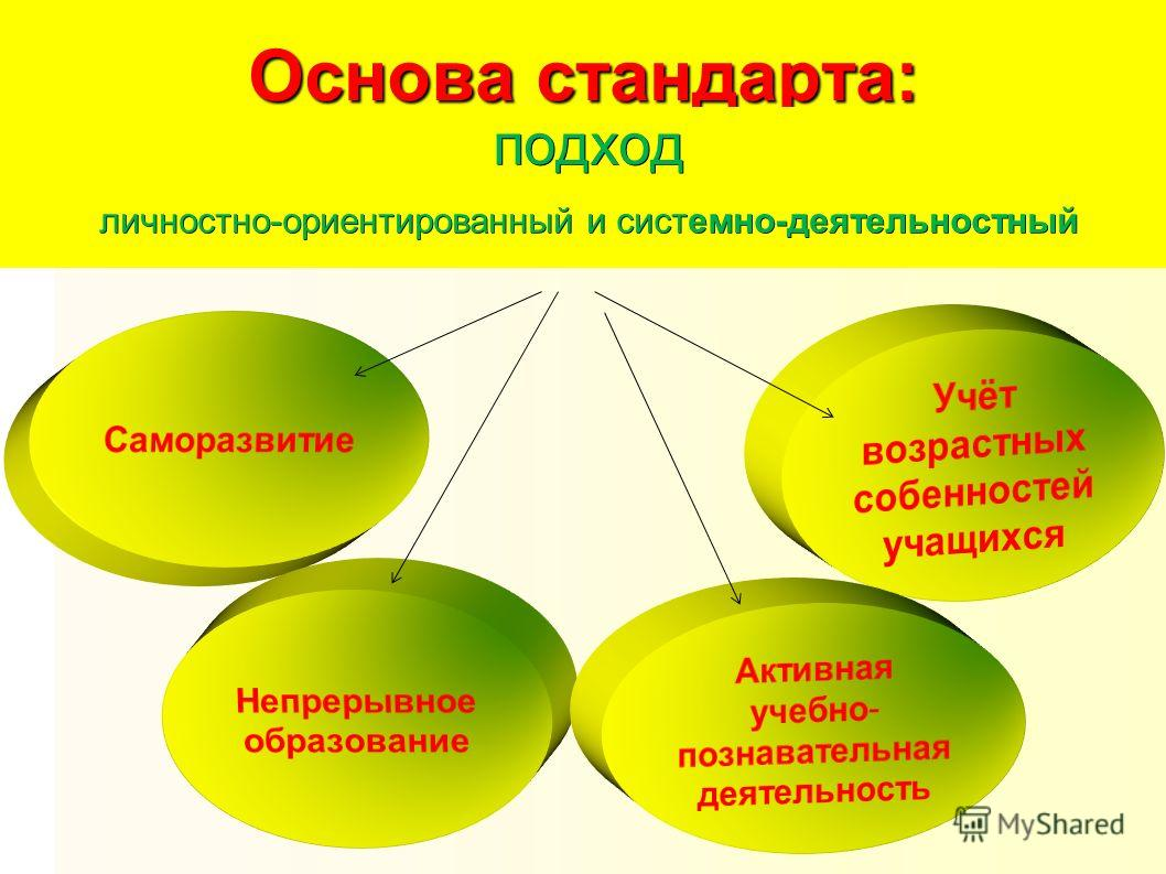 Основа стандарта: подход личностно-ориентированный и системно-деятельностный