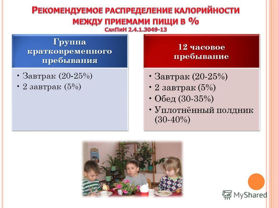 Группа кратковременного пребывания Завтрак (20-25%) 2 завтрак (5%) 12 часовое пребывание Завтрак (20-25%) 2 завтрак (5%) Обед (30-35%) Уплотнённый полдник (30-40%)