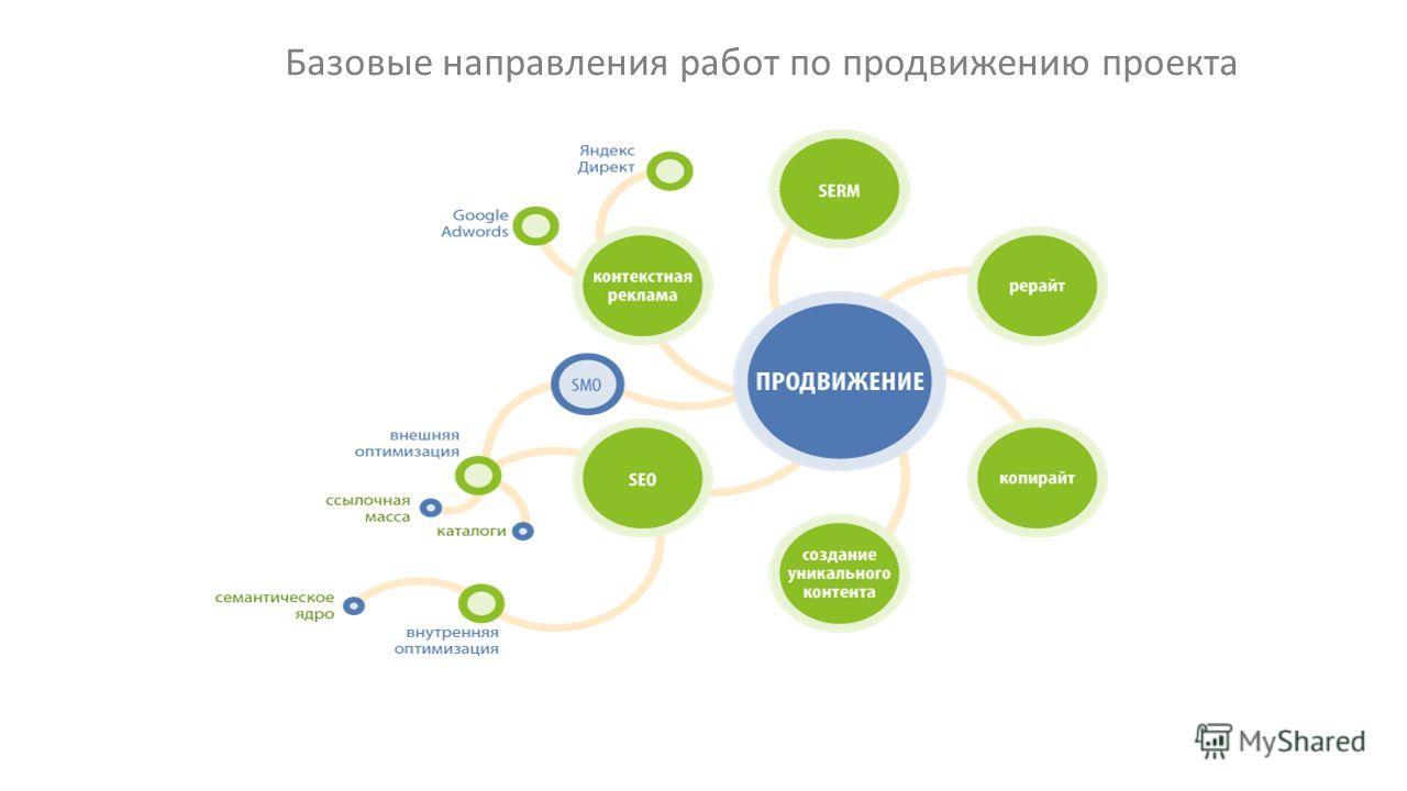 Базовые направления работ по продвижению проекта