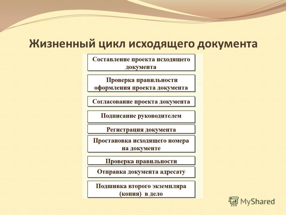 Жизненный цикл исходящего документа